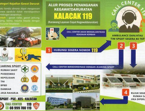 Alur & Sistem Kalacak 119 (Karawang Layanan Cepat Kegawatdaruratan)